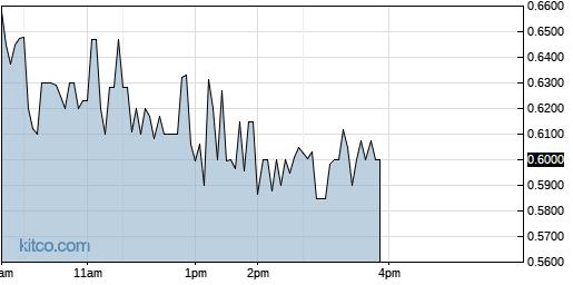 ATHX 1-Day Chart