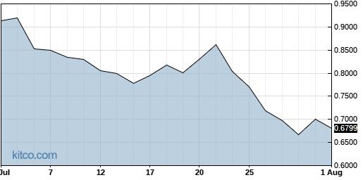 ATHX 1-Month Chart