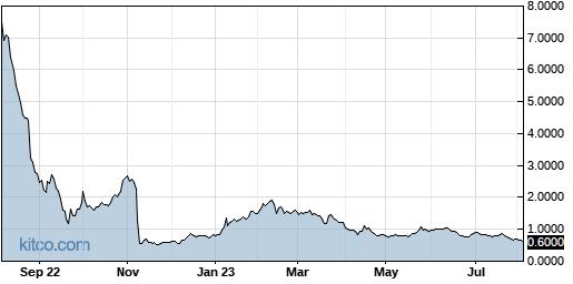 ATHX 1-Year Chart