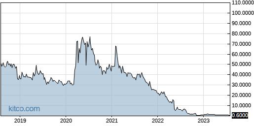 ATHX 5-Year Chart