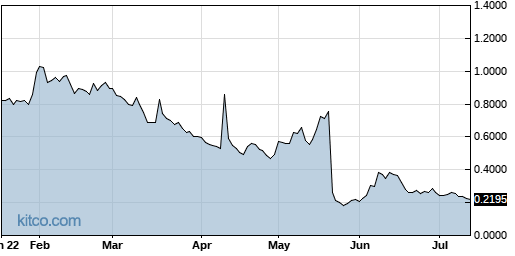 ATHX 6-Month Chart
