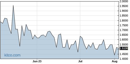 ATIF 3-Month Chart