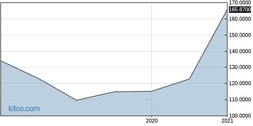 ATNNF 5-Year Chart