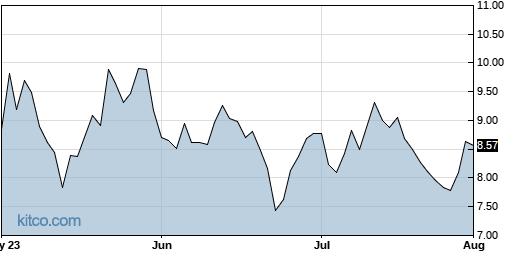 ATOM 3-Month Chart