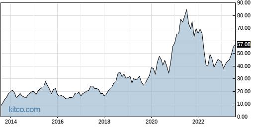 ATRC 10-Year Chart