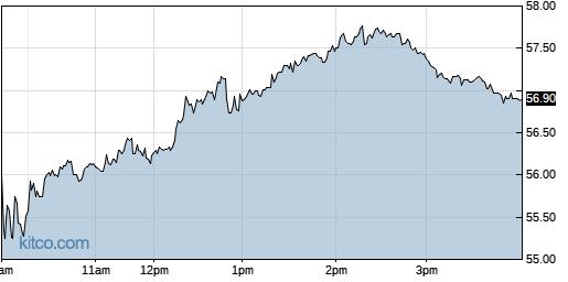 ATRC 1-Day Chart