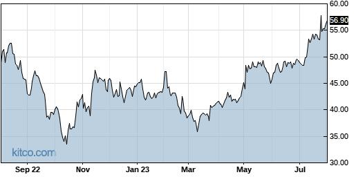 ATRC 1-Year Chart