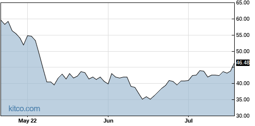 ATRC 3-Month Chart