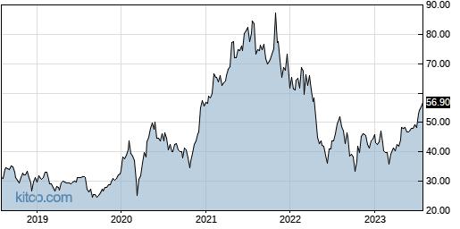 ATRC 5-Year Chart