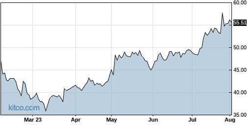ATRC 6-Month Chart