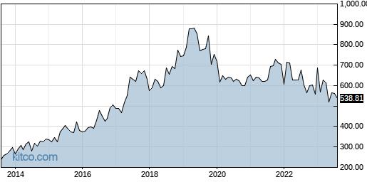 ATRI 10-Year Chart