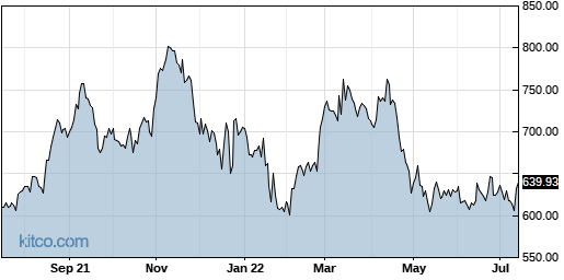 ATRI 1-Year Chart