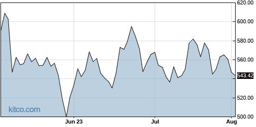 ATRI 3-Month Chart