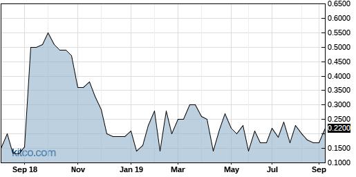 ATRM 5-Year Chart