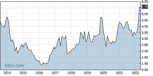 ATRS 10-Year Chart