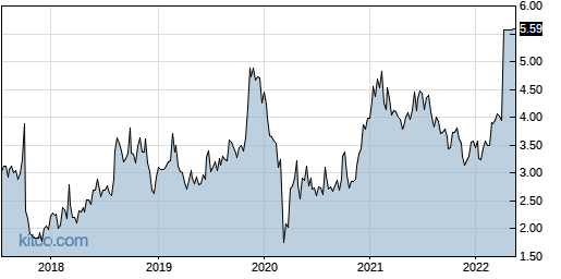 ATRS 5-Year Chart