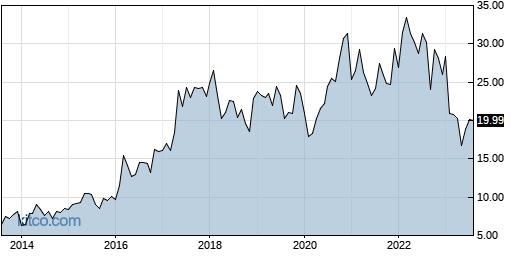 ATSG 10-Year Chart
