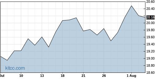 ATSG 1-Month Chart