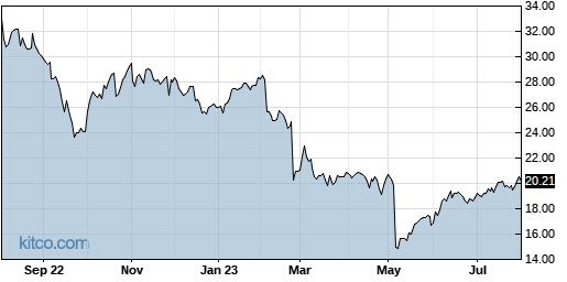 ATSG 1-Year Chart