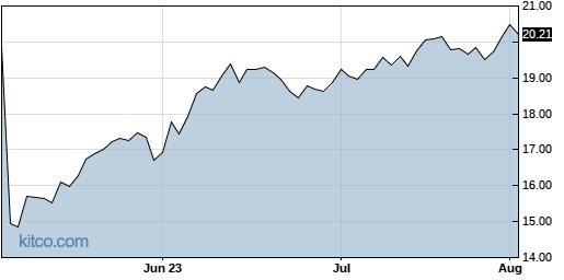 ATSG 3-Month Chart