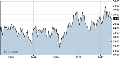 ATSG 5-Year Chart