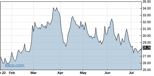 ATSG 6-Month Chart