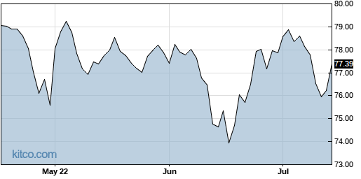 ATVI 3-Month Chart