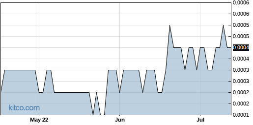 ATYG 3-Month Chart