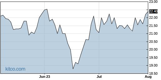 AUBN 3-Month Chart