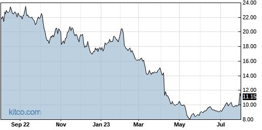 AUDC 1-Year Chart