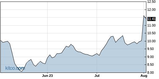 AUDC 3-Month Chart
