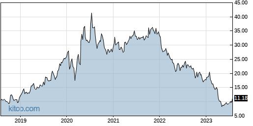 AUDC 5-Year Chart