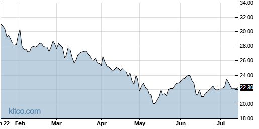 AUDC 6-Month Chart