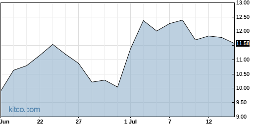 AUPH 1-Month Chart