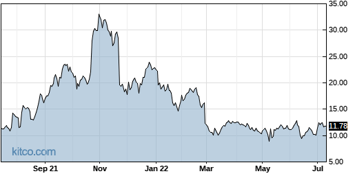 AUPH 1-Year Chart