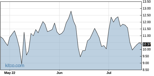 AUPH 3-Month Chart