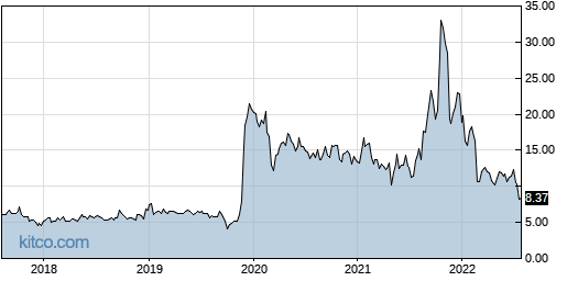 AUPH 5-Year Chart