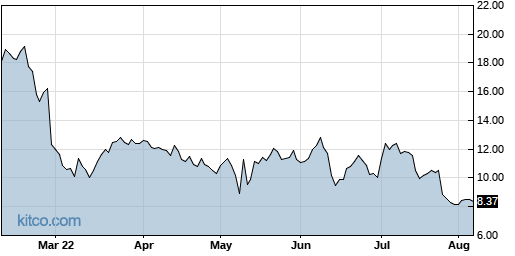 AUPH 6-Month Chart