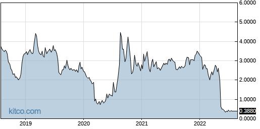 AUTO 5-Year Chart