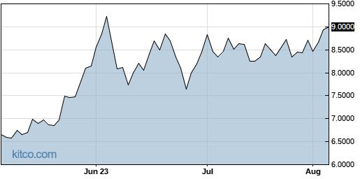 AVACF 3-Month Chart