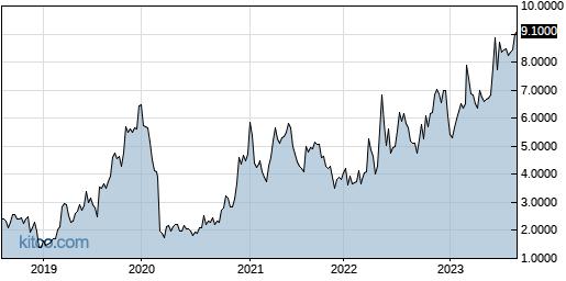 AVACF 5-Year Chart