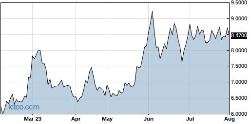 AVACF 6-Month Chart