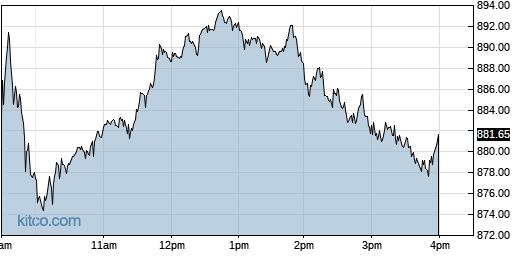 AVGO 1-Day Chart