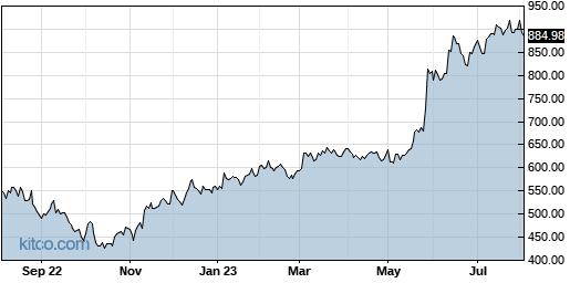 AVGO 1-Year Chart