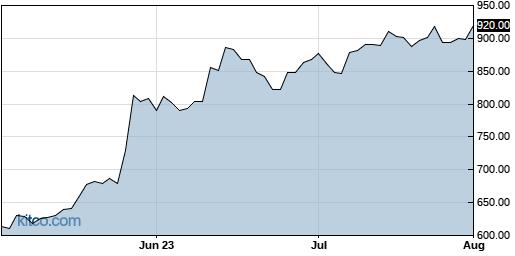 AVGO 3-Month Chart