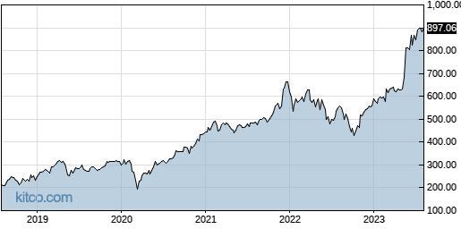 AVGO 5-Year Chart
