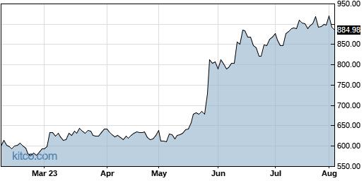 AVGO 6-Month Chart