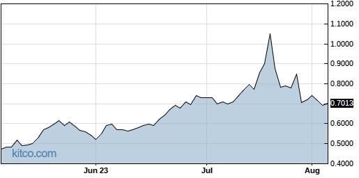 AVGR 3-Month Chart