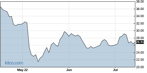 AVID 3-Month Chart