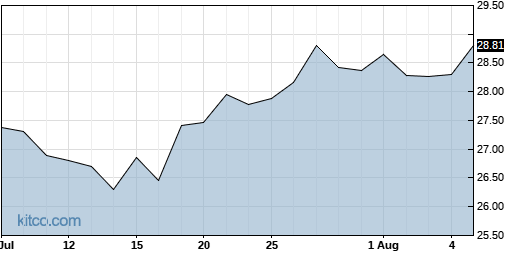 AVNS 1-Month Chart